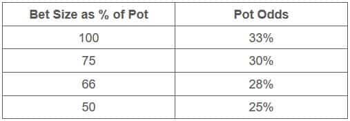 【蜗牛扑克】德州扑克面对任意下注尺度如何做出最有利可图的决定
