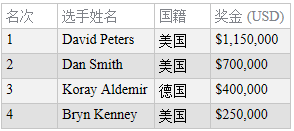 David Peters赢得扑克大师赛主赛事冠军,奖金$1,150,000