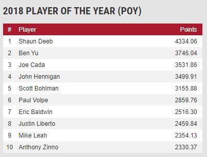 Shaun Deeb会是今年WSOP年度最佳牌手吗?