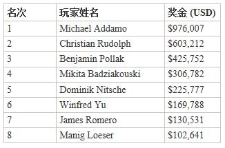 Michael Addamo:又一位在今年取得两条WSOP金手链的玩家